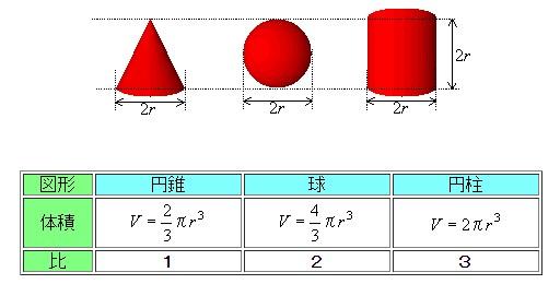体積の比較