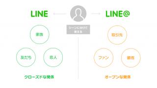 超簡単!無料で個人利用もできるLINE@の登録方法